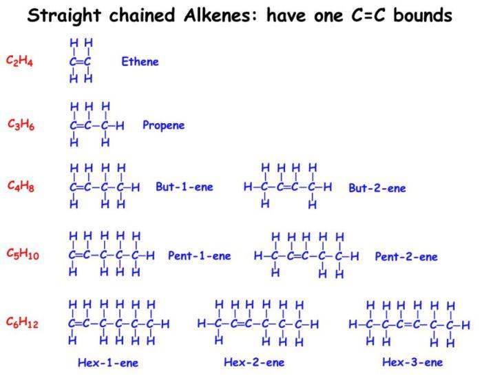 Alkyne Structure, Terminal Alkyne, Internal Alkyne | Chemistry ...